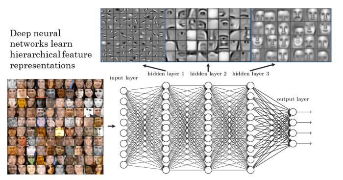 funcionamiento deep learning aplicada a vision