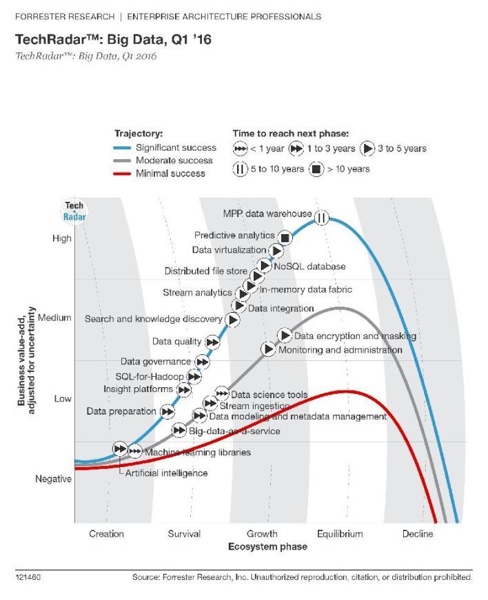 TechRadar: Big Data, Q1 2016