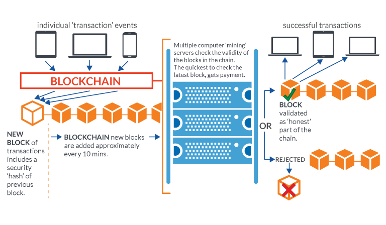 diagrama blockchain
