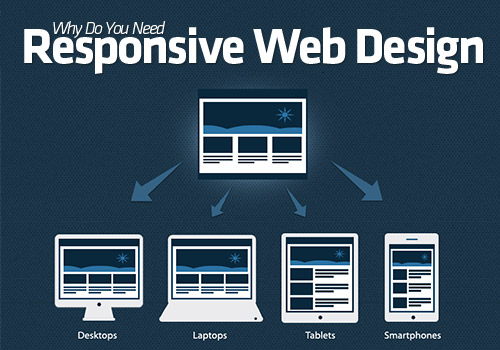 Why Should a Website Need Responsive Web Design Training?