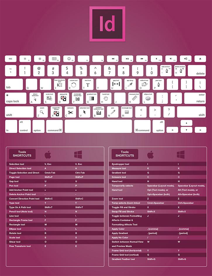 adobe indesigner keyboard shortcuts