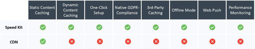 Speed Kit provides many benefits over traditional CDN's: It is easy to set up, caches static and dynamic content alike, and is GDPR-compliant by default.