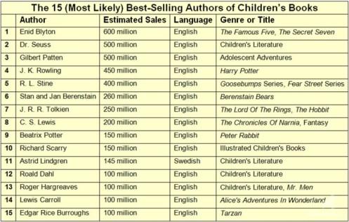 medium_15_Best-Selling_Children_s_Authors