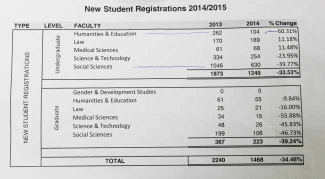 New student registrations.