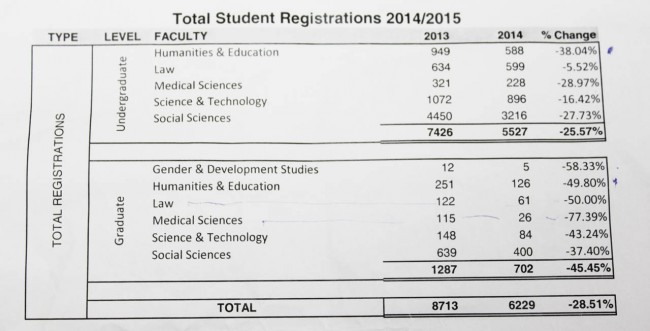 Total student registrations.