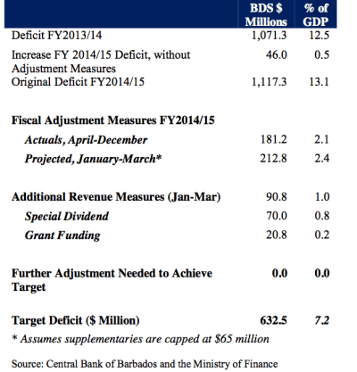 The Central Bank said the fiscal adjustment measures are working.