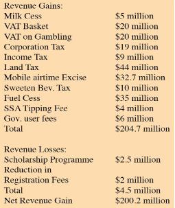 budge2015_taxeslist-1