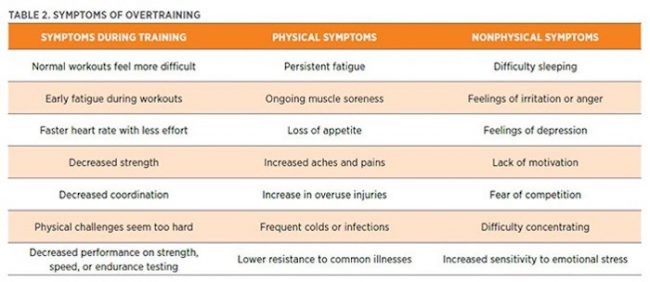 overtrainingxsymptoms