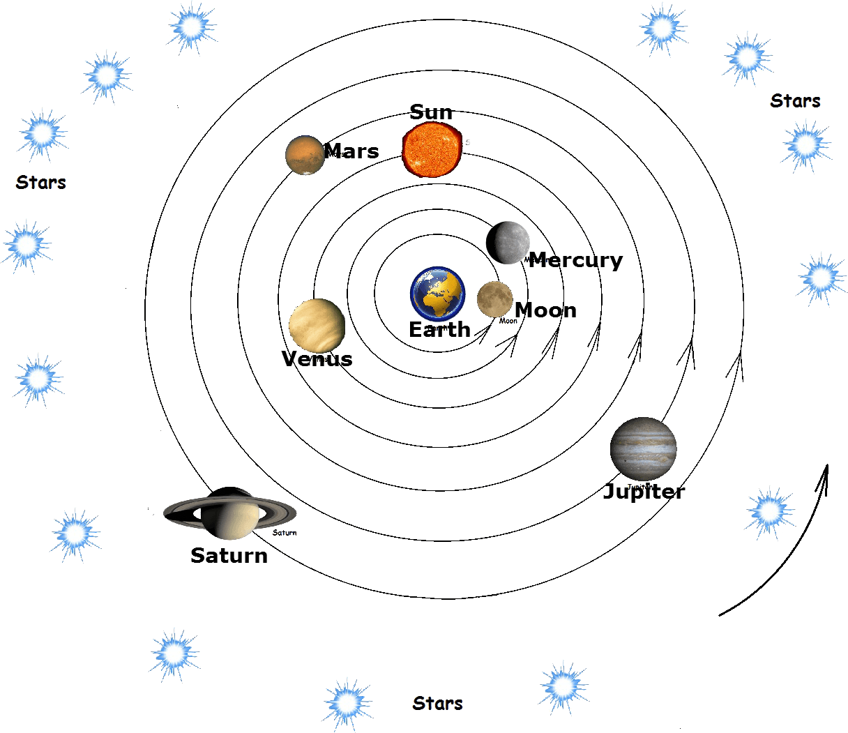 Geocentric Universe4