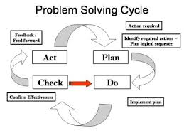 https://commons.wikimedia.org/wiki/File:ProblemSolvingCycle.jpg