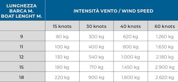 I valori esprimono la trazione media in kg che viene esercitata sull'ancora in base all'intensità del vento e in rapporto alla lunghezza della barca.