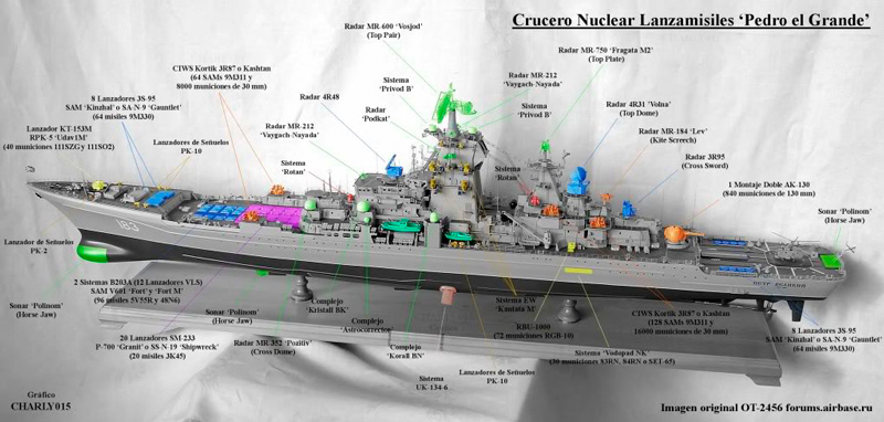 Crucero ruso Pedro el Grande