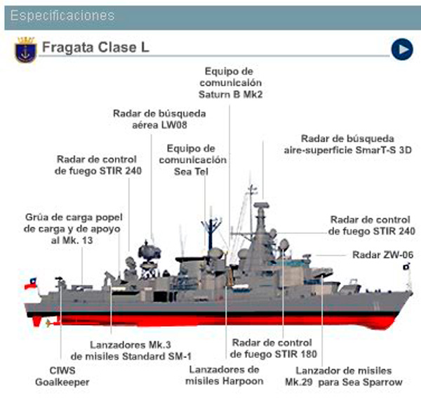 Fragatas Clase L