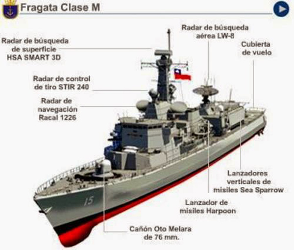 Fragatas Clase M