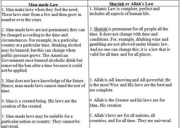 Comparison between Man-made Law and Sharia