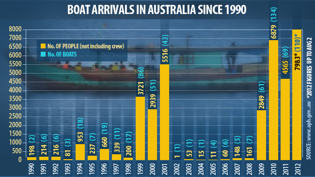 175172-asylum-seeker-arrivals-in-australia