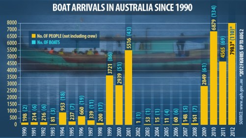 175172-asylum-seeker-arrivals-in-australia1