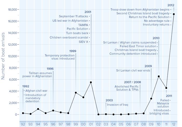 major-shifts-in-asylum-seeker-policy-chart-custom-700x490-data