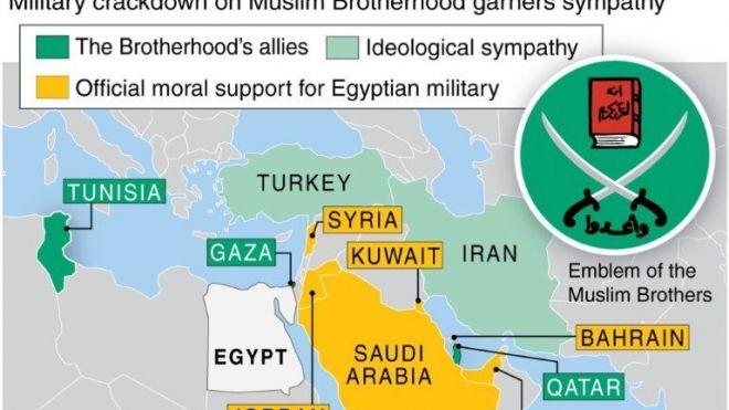TURQUÍA debe estar en el grupo de aliados de la Hermandad Musulmana