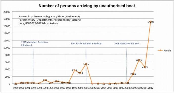 Boat-Illegals-Record-e13747402612141