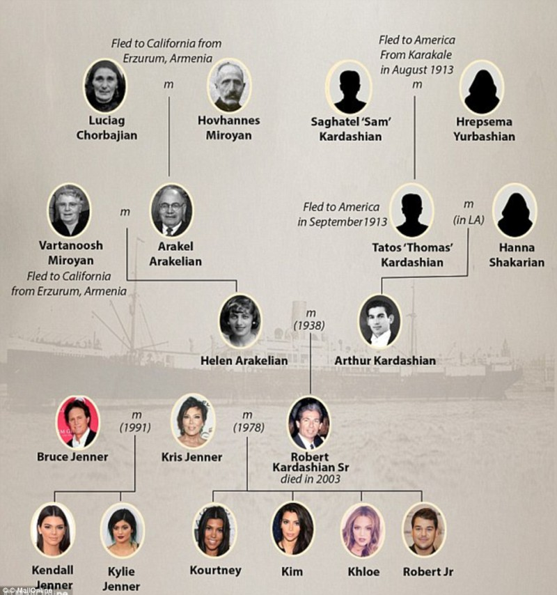 276FD54D00000578-3034135-The_Kardashian_family_tree_that_traces_back_to_two_Molokan_Armen-a-7_1428701294583