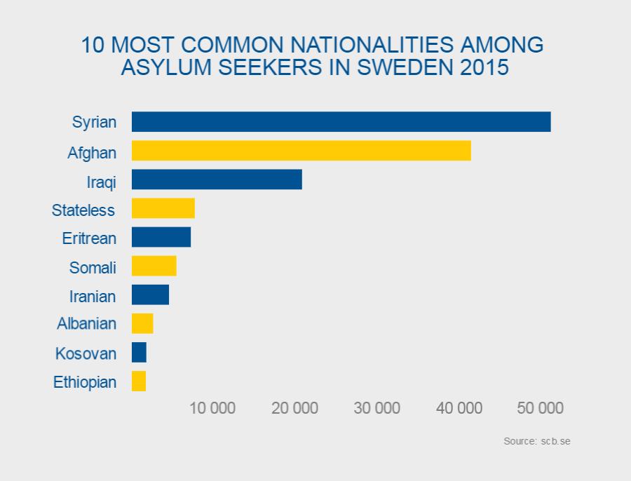 10-top-nationalities-2015