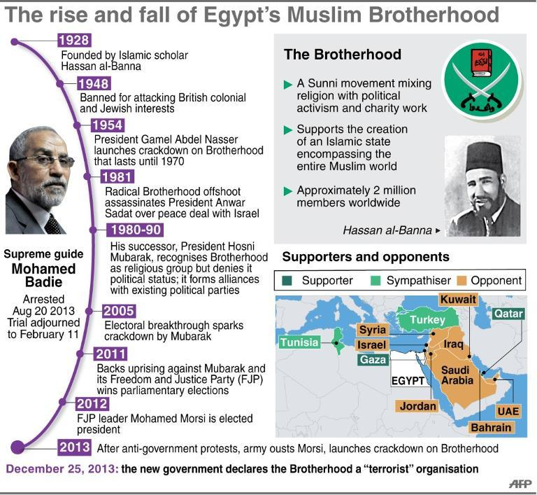 muslim-brotherhood-history
