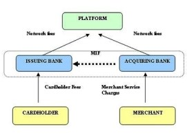 Seit heute reguliert: Multilateral Interchange Fee (MIF)