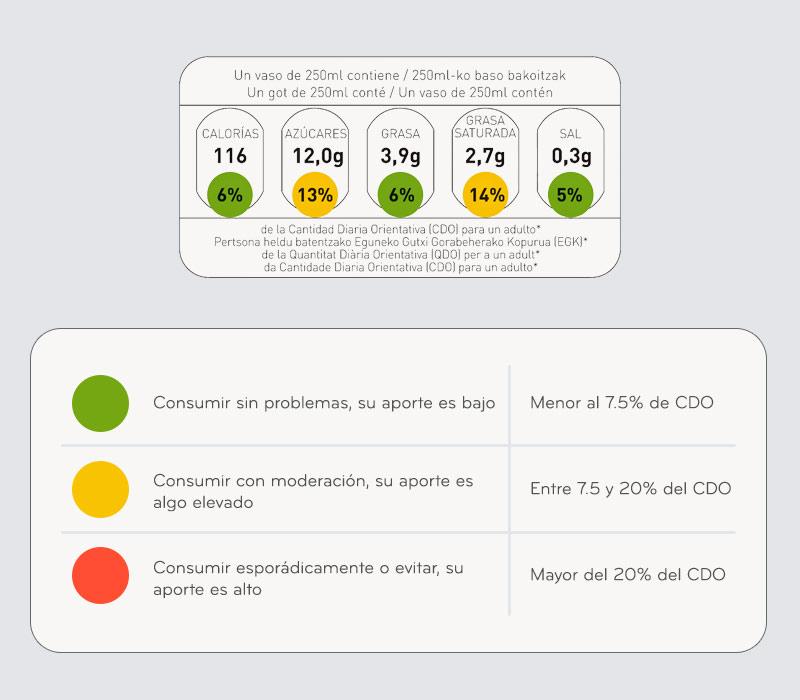 etiquetado-semaforo-nutricional