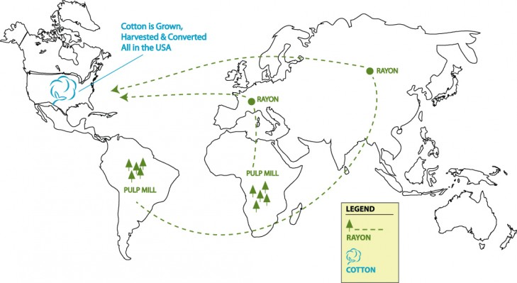 Cotton vs Rayon Production