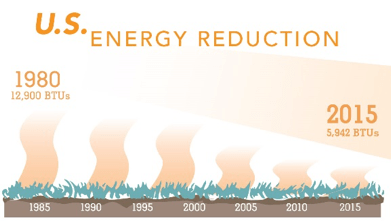 U.S. Energy Reduction Bar Graph