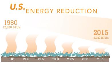 U.S. Energy Reduction Bar Graph