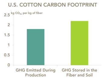 U.S. Cotton Carbon Footprint Bar Graph