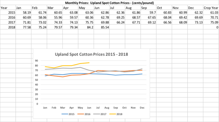 cotton pricing