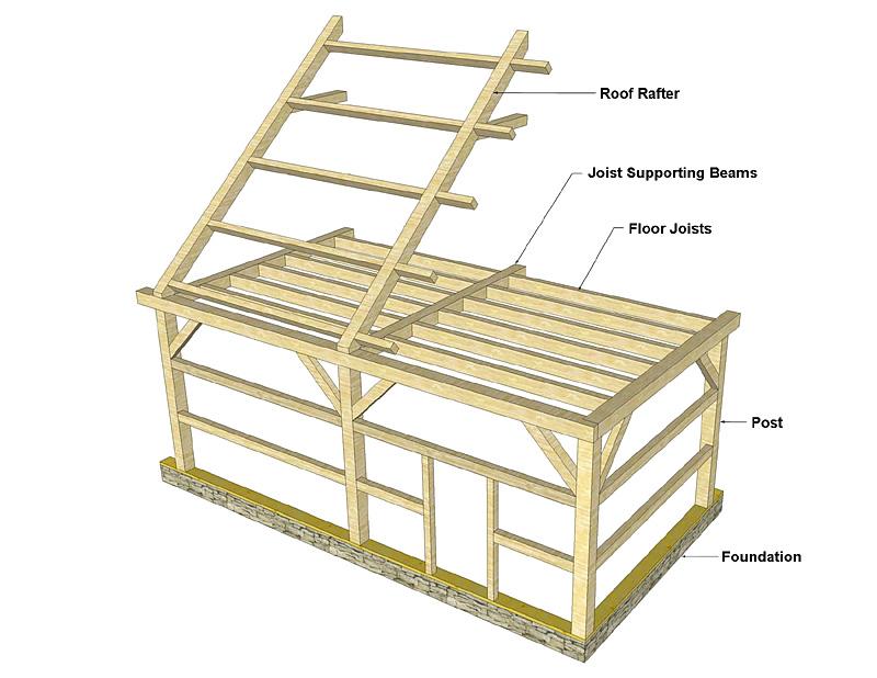 Timber Frame Floor Joist Detail | Floorviews co