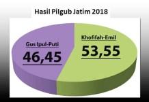 KHOFIFAH-EMIL MENANG: Hasil rekapitulasi KPU Jatim, Sabtu (7/7), Khofifah-Emil memenangi Pilgub Jatim 2018.   Grafis: Barometerjatim.com/ROY HASIBUAN
