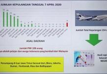 MADURA TERBANYAK: 154 warga Indonesia pulang dari Malaysia, Madura terbanyak dengan 82 orang. | Grafis: Pemprov Jatim