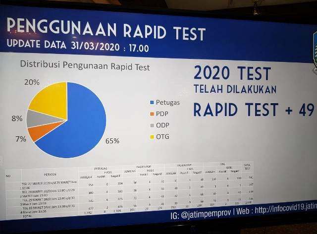 RAPID TEST: Hasil 2.020 warga Jatim jalani rapid test, 49 positif Covid-19. | Foto: Barometerjatim/ROY HS