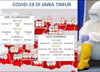 TERBANYAK: Jumlah PDP virus Corona yang meninggal di Tulungagung terbanyak se-Jatim. | Foto: Barometerjatim.com/ROY HS