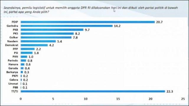 GOLKAR DI BAWAH PKS: Hasil survei Charta Politika, Golkar di bawah PKS untuk Pemilu Legislatif 2024.   Foto: IST
