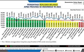 SERAPAN RENDAH: Realisasi belanja APBD Jatim di bawah 30%, urutan 28 dari 34 provinsi. | Sumber Data: Kemendagri