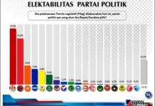 GERINDRA LEWATI PDIP: Survei Lembaga Voxpol Center, Partai Gerindra hentikan dominasi PDIP di dua Pileg terakhir. | Foto: Voxpol/IST