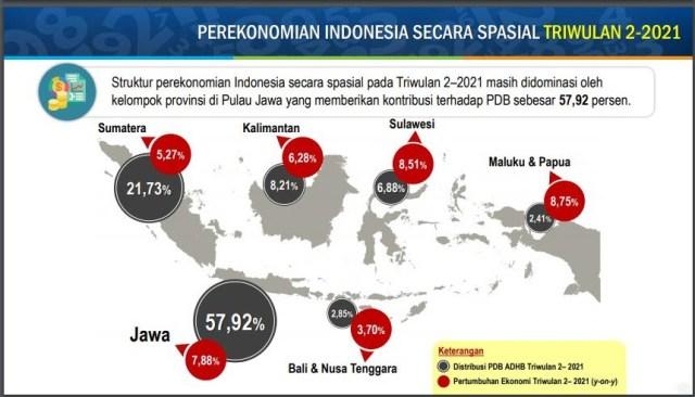 JAWA PALING DOMINAN: Jawa masih mendominasi kontribusi perekonomian nasional dengan sumbangan 57,92%.   Data dan Grafis: BPS
