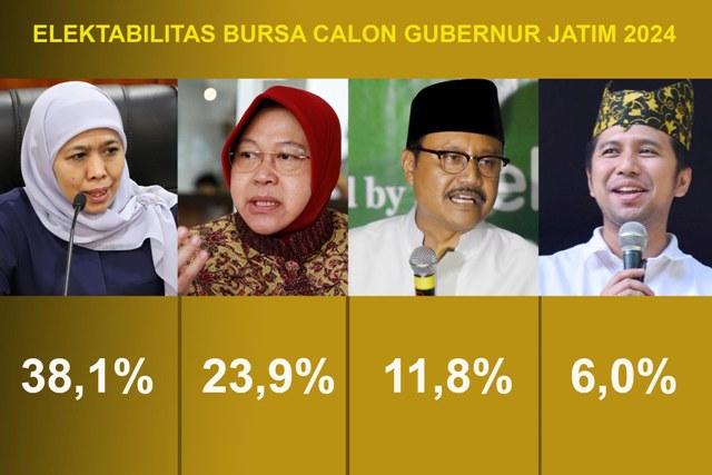 HASIL SURVEI: Elektabilitas Mensos Tri Rismaharini membuntuti GUbernur Khofifah Indar Parawansa di bursa Cagub Jatim 2024. | Foto: IST