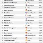 TOP 20 Europe