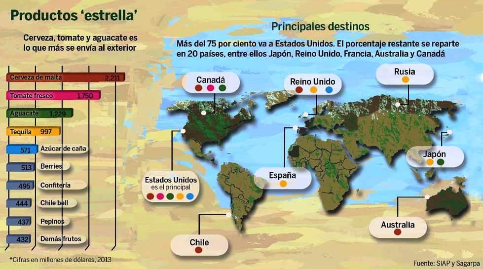 Principales productos de exportación de México y consumidores internacionales
