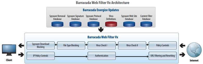 Barracuda Web Security 610