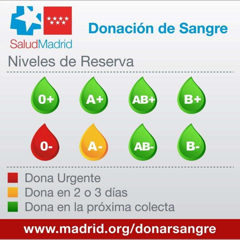 donaciones 0 negativo