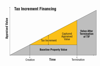 Image result for tax increment financing