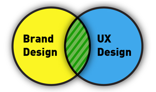 Image result for brand or the user experience?